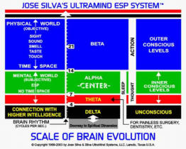 Jose Silva Scale of Brain Evolution chart is a map of your body, brain, and mind